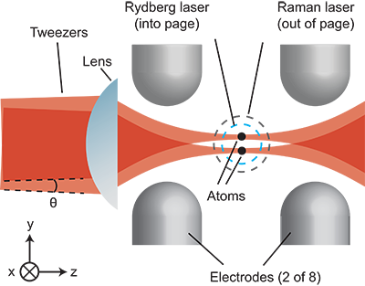 FIG 1.  Experimental setup.  The Rydberg laser and the Raman lasers are  aligned along the x axis.  Two optical tweezers are formed by two lasers  with an angular separation θ..  In this setup, eight electrodes control the electric fields near the trapped atoms.  The bias magnetic field is applied along the x axis.