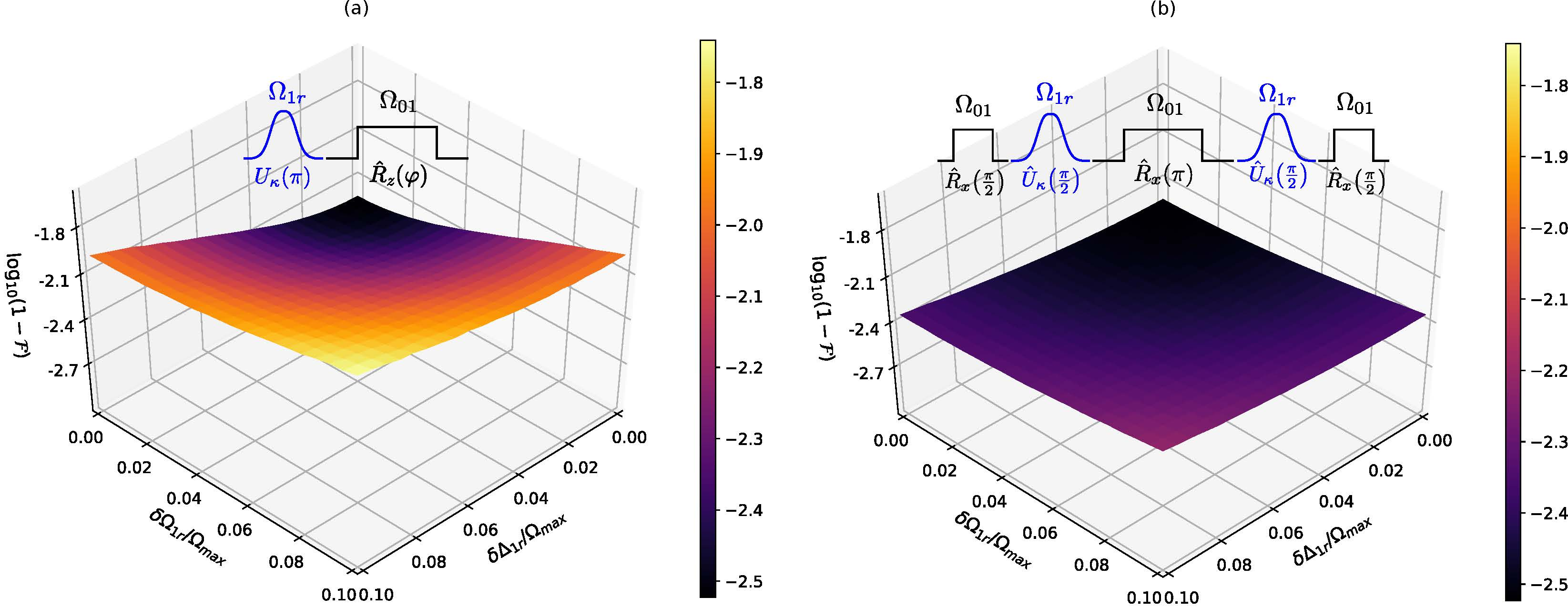 Diagram for Adiabatic rapid passage facilitates robust entangling gates for neutral atoms article